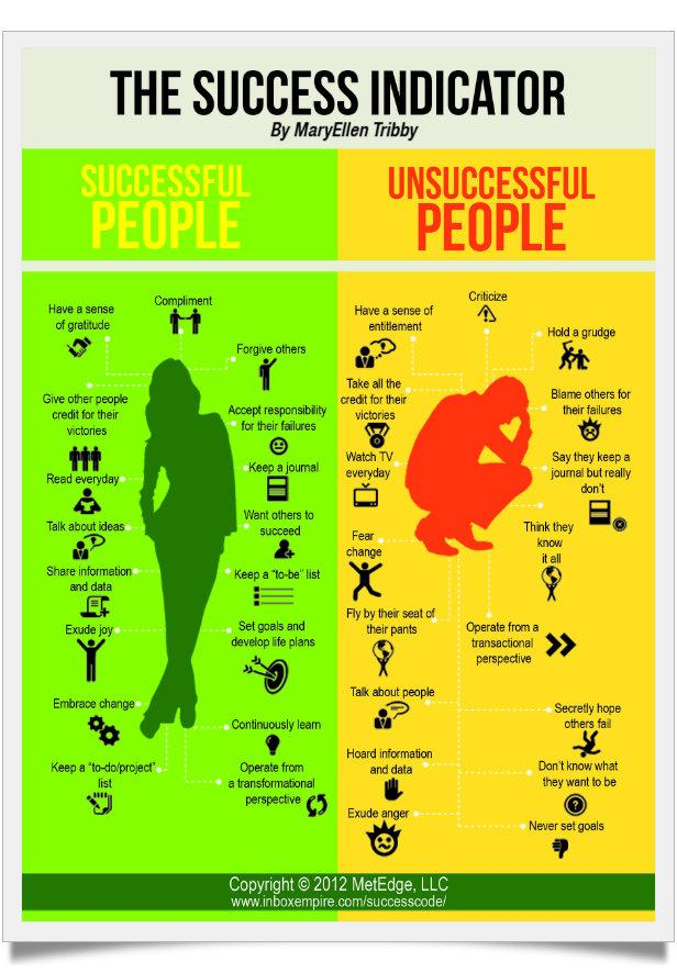 Stunning Review Of 17 Differences Between Successful And Unsuccessful People