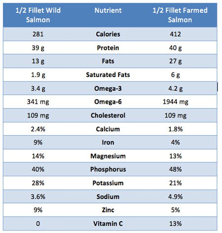 There Are Some Important Differences in Nutrition Composition