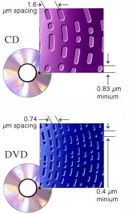 Laser-cd-dvd