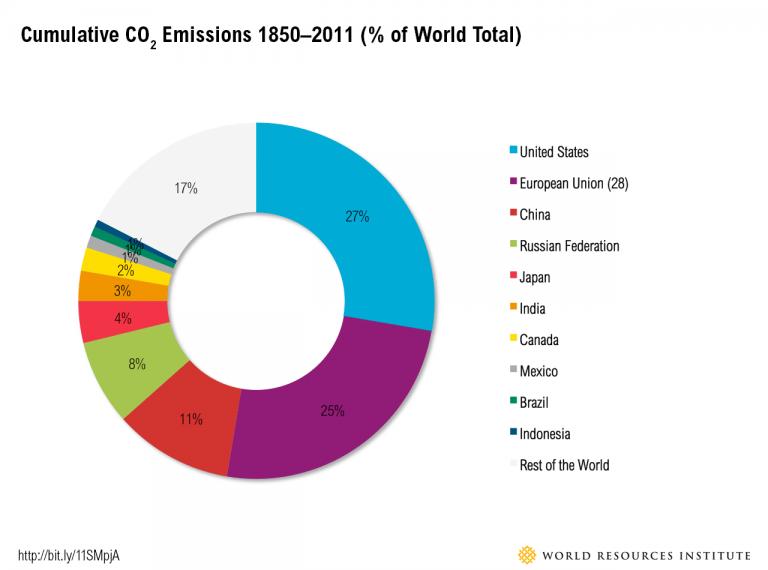 historical_emissions-768x570