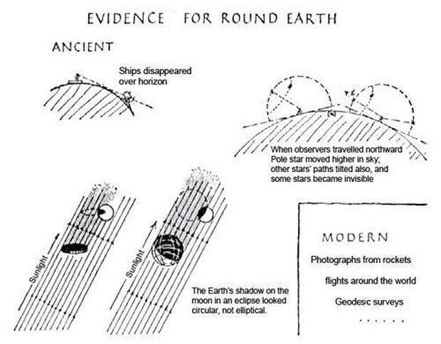 Greek-evidence-for-the-Earths-shape-and-spin_2429